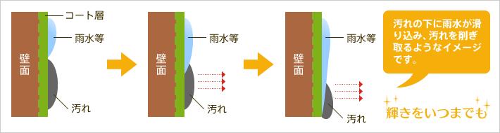 光触媒の防汚メカニズムの説明図